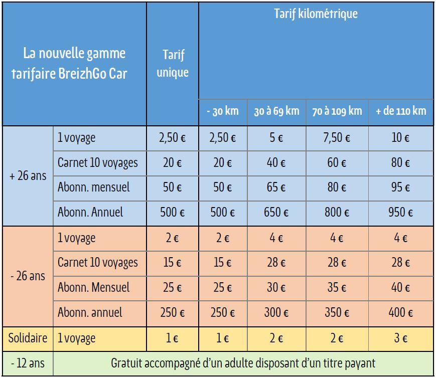 la nouvelle gamme tarifaire pour les autocars du réseau breizhgo